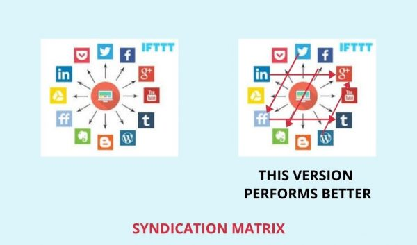 Syndication Matrix: INFINITE AUTOMATED CIRCULAR BACKLINKS with Design -Tools- Scripts 1
