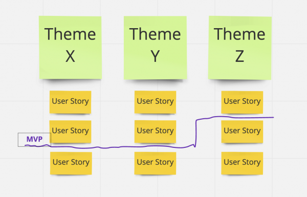 The StoryMapping Framework for Writing Ads 1